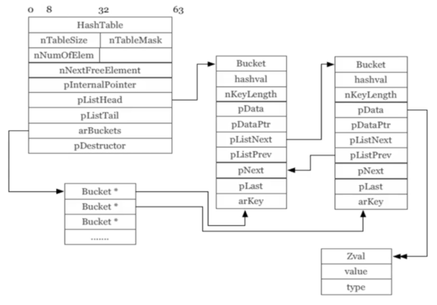 PHP7内存优化原理(八)
