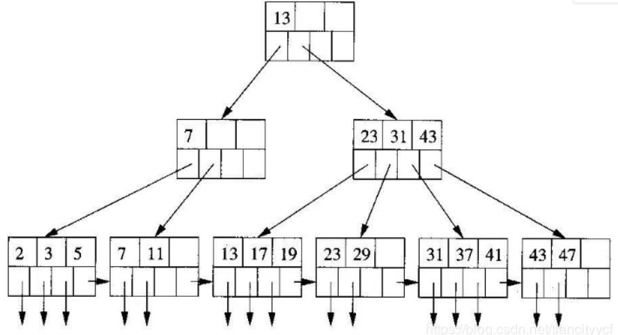 Mysql B+树索引常见面试题