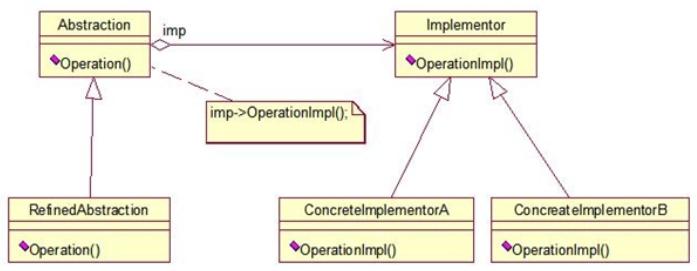 策略模式与桥接模式区别