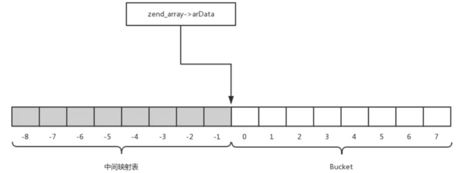PHP7 数组的底层实现