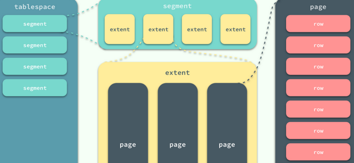mysql中数据页的相关概念