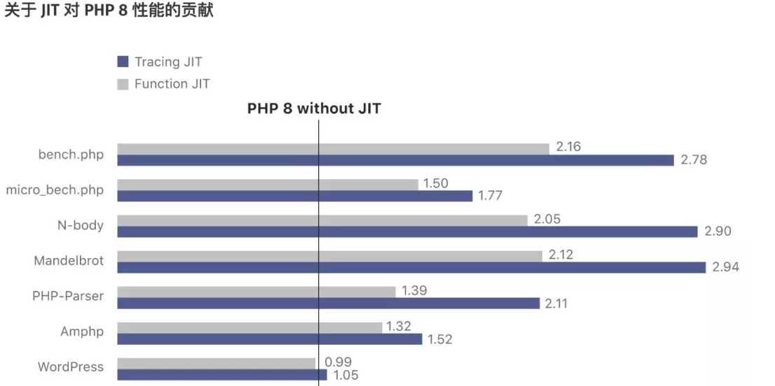 php8世界上最好的语言新版本特性