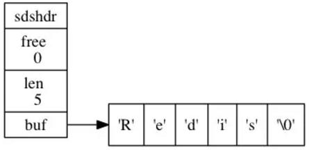 redis中字符串的底层实现-SDS