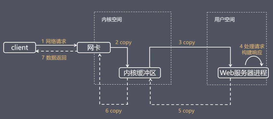 高性能网络编程中的I/O模型