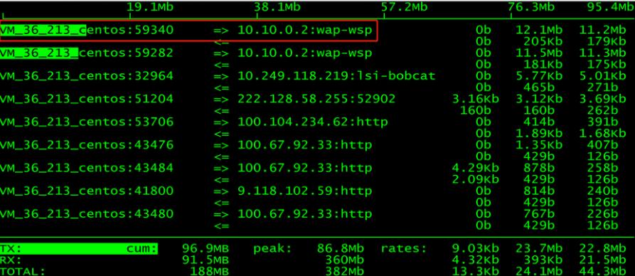 linux中流量监控工具iftop详解
